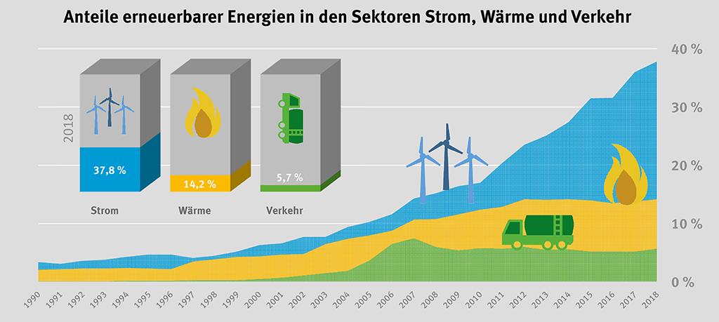Diagramm Anteil Erneuerbarer Energien in den Sektoren Wärme, Verkehr, Strom2018
